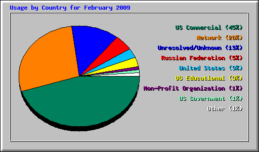 Usage Statistics for boatingbeta com - February 2009